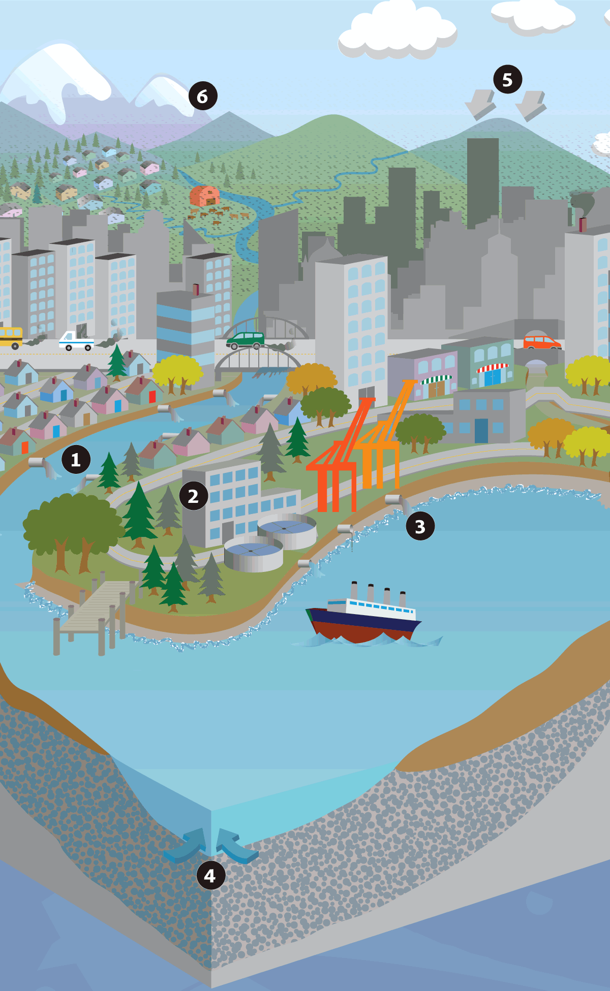 Illustration of Puget Sound with key showing pathways that transport pollutants into Puget Sound, rivers, and lakes in our region.